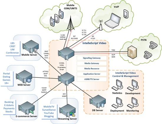 схема Video-IVR-платформы.